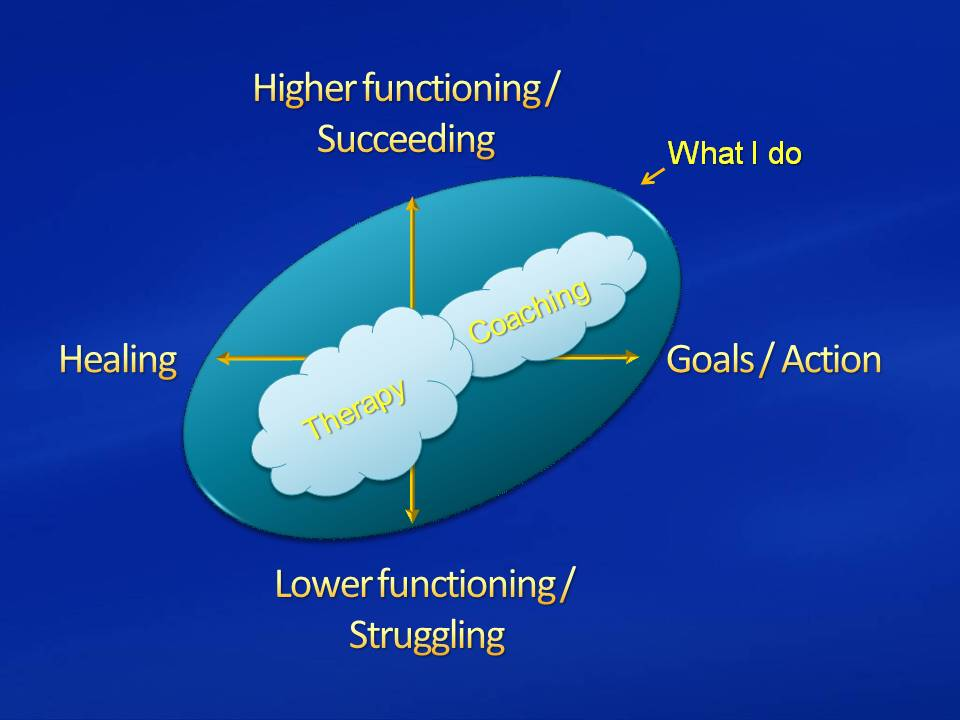 Relationship Between Psychotherapy and Coaching as Clouds
