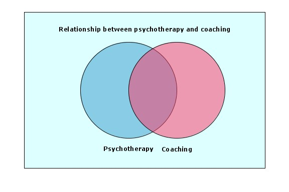 Relationship Between Psychotherapy and Coaching